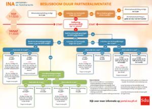 Duur partneralimentatie beslisboom - Scheiden - Mediation Soest, Nieuwegein en Utrecht