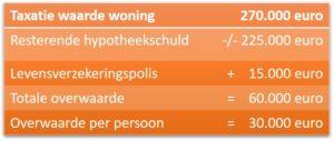 Overwaarde koopwoning - scheidingen - mediation | Soest, Utrecht en Nieuwegein