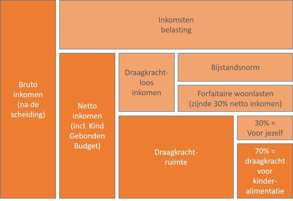 Draagkrachtberekening - kinderalimentatie - scheiden - mediation Soest, Nieuwegein en Utrecht