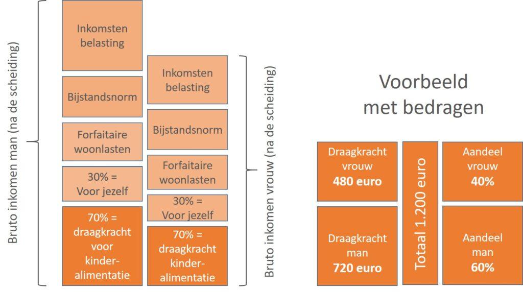 Draagkrachtverdeling - scheiden - mediation Soest, Nieuwegein en Utrecht
