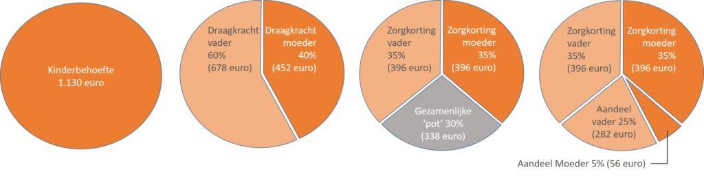 Draagkrachtverdeling - kinderalimentatie - co-ouderschap - scheiden - mediation Soest, Nieuwegein en Utrecht