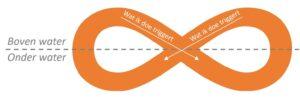 EFT relatie patroon - relatie therapie - Mediation Soest, Nieuwegein en Utrecht
