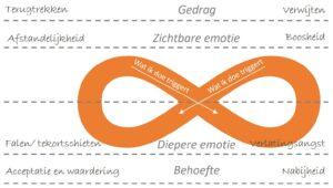 EFT relatie patroon ingevuld - Relatie therapie - Mediation Soest, Nieuwegein en Utrecht