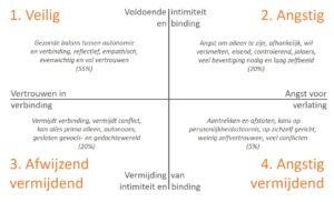 Hechtingsstijlen - relaties - scheiden - mediation Soest, Amersfoort en Utrecht