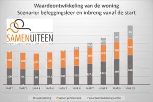 Vergoedingsrecht volgens beleggingsleer - Scheiden - Echtscheidingsmediation Soest, Amersfoort en Utrecht