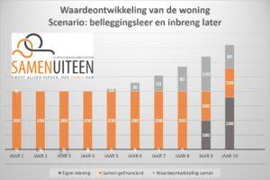 Latere investering volgens beleggingsleer - Scheiden - Echtscheidingsmediation Soest, Amersfoort en Utrecht