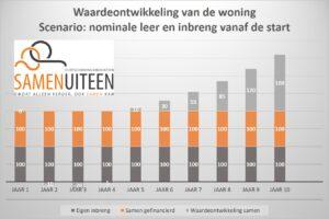Vergoedingsrecht volgens nominale leer - scheiden - Echtscheidingsmediation Soest, Amersfoort en Utrecht